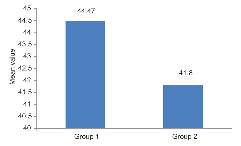 Figure 2: Comparison of total postoperative analgesia requirement (mg) between the groups