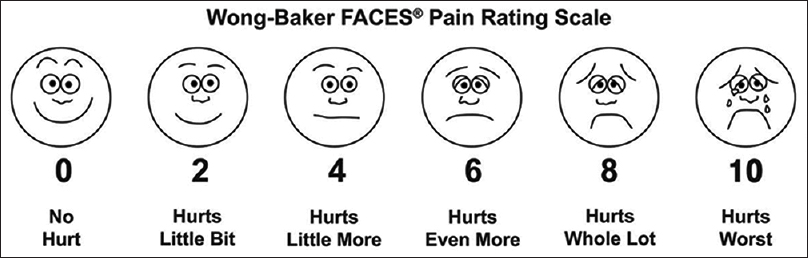Figure 1: Wong-Baker faces pain scale