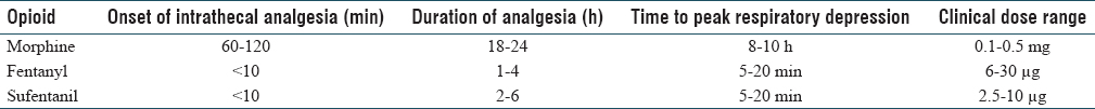 Table 2: Comparison of intrathecal morphine with hydrophilic opioids