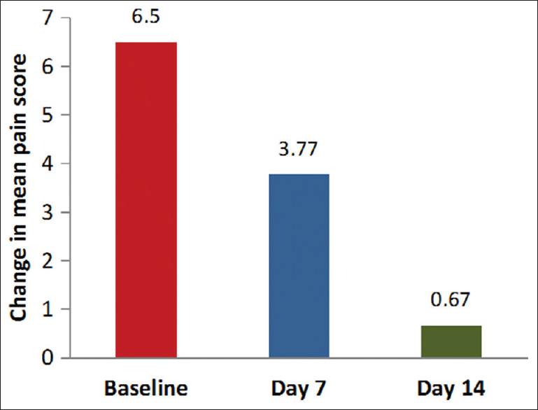 Figure 1: Change in the mean pain score
