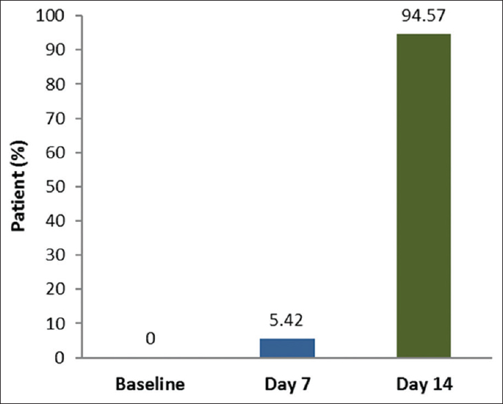 Figure 4: Time needed by the patients to be symptom free