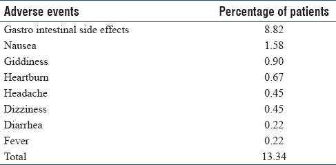Table 3: Profile of adverse events