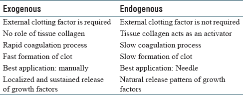 Table 3: Difference between exogenous and endogenous system of platelet activation