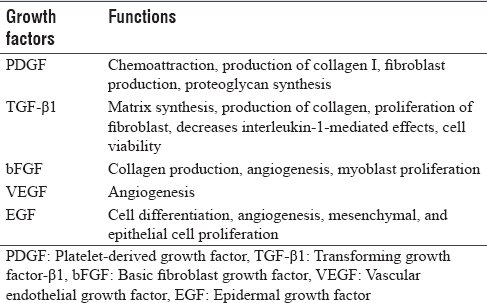 Table 4: Functions of growth factors
