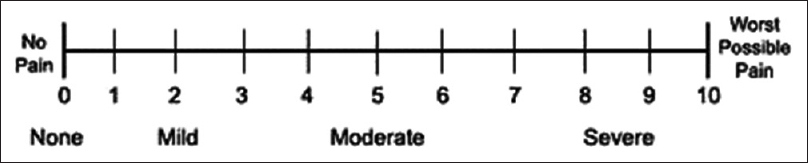 Figure 1: A 0–10 Numerical Rating Scale