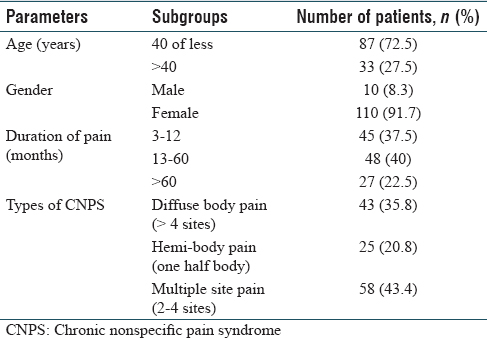 Table 2: Profile of patients presenting with chronic nonspecific pain