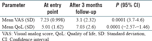 Table 5: Mean (standard deviation) of visual analogue score and quality-of-life score at onset and after 3 months of treatment