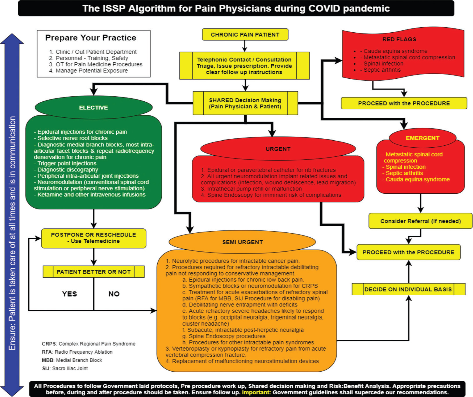 Figure 2:The ISSP Algorithm for pain practice during the COVID pandemic