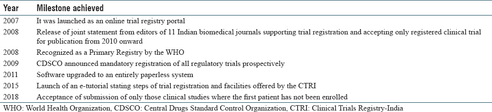 Table 3: Journey of Clinical Trials Registry-India