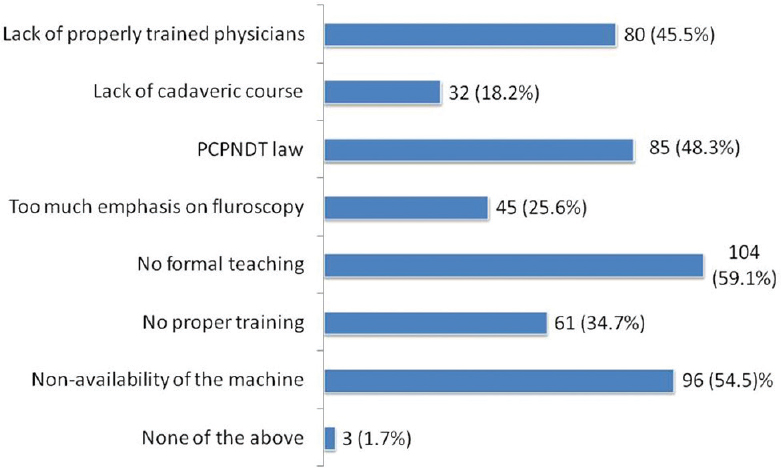 Figure 5: Barriers and challenges to ultrasound use, expressed as percentage