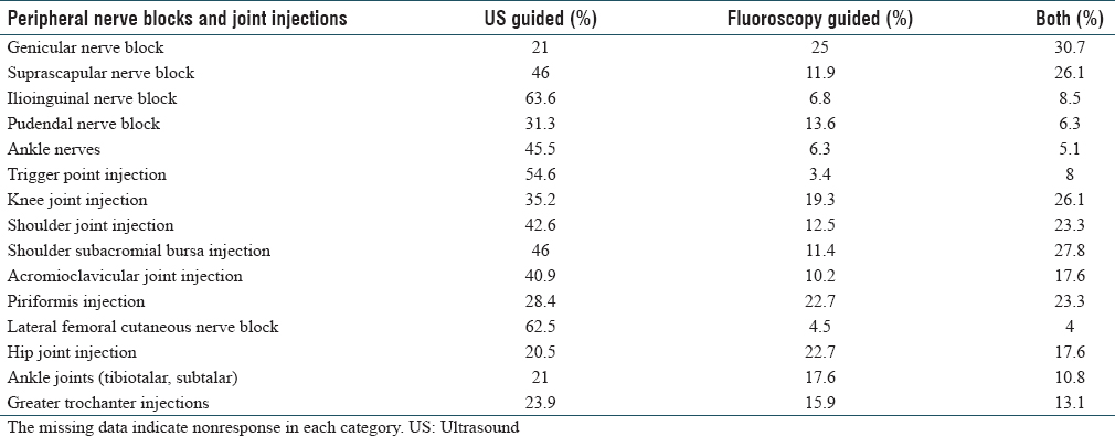 Table 2: Percentage of physicians performing various nerve blocks and joint injections either under ultrasound or fluoroscopic guidance or both